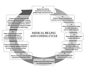 billing-cycle